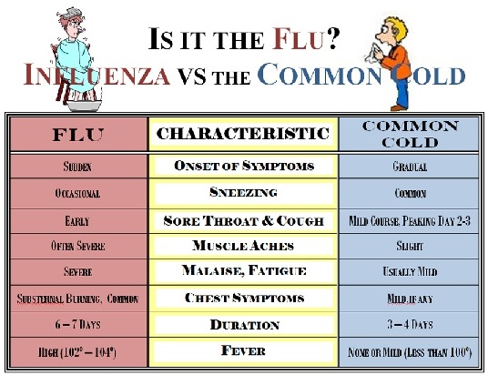 How to clear the flu